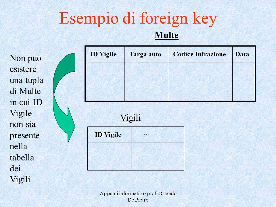 Appunti informatica- prof. Orlando De Pietro Esempio di foreign key ID VigileTarga autoCodice InfrazioneData Multe Non può esistere una tupla di Multe