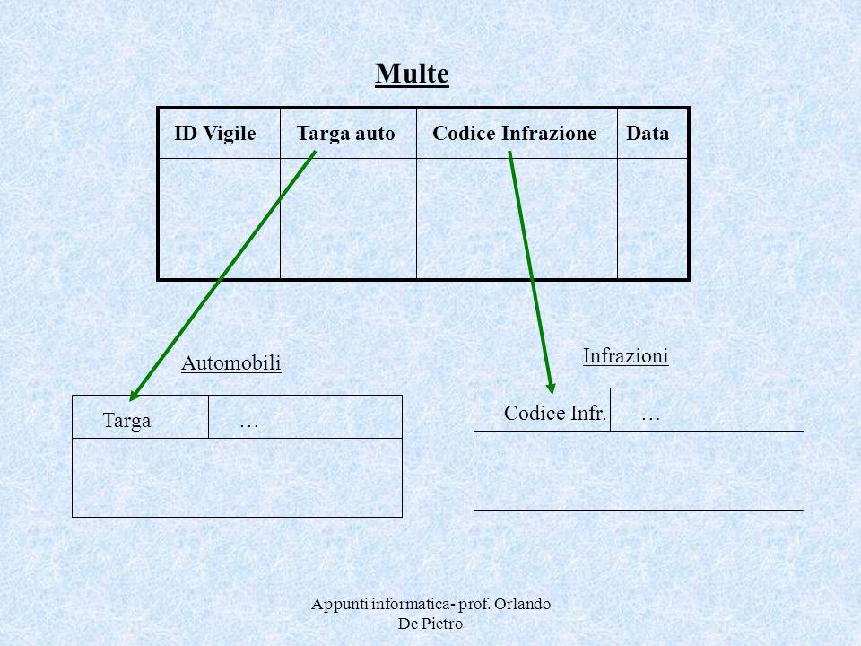 Appunti informatica- prof. Orlando De Pietro ID VigileTarga autoCodice InfrazioneData Multe Codice Infr.… Infrazioni Targa… Automobili