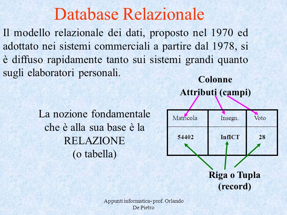 Appunti informatica- prof. Orlando De Pietro Il modello relazionale dei dati, proposto nel 1970 ed adottato nei sistemi commerciali a partire dal 1978