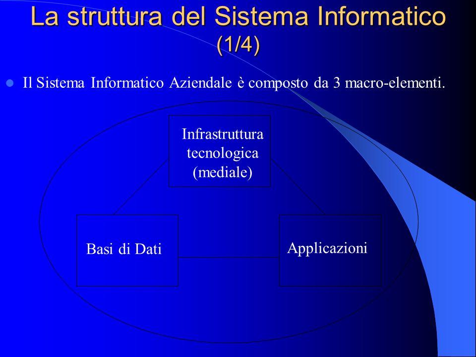 Sistema Informatico La sequenza di passi necessaria per pianificare, progettare, realizzare e mantenere funzionante una applicazione mediante elaborat