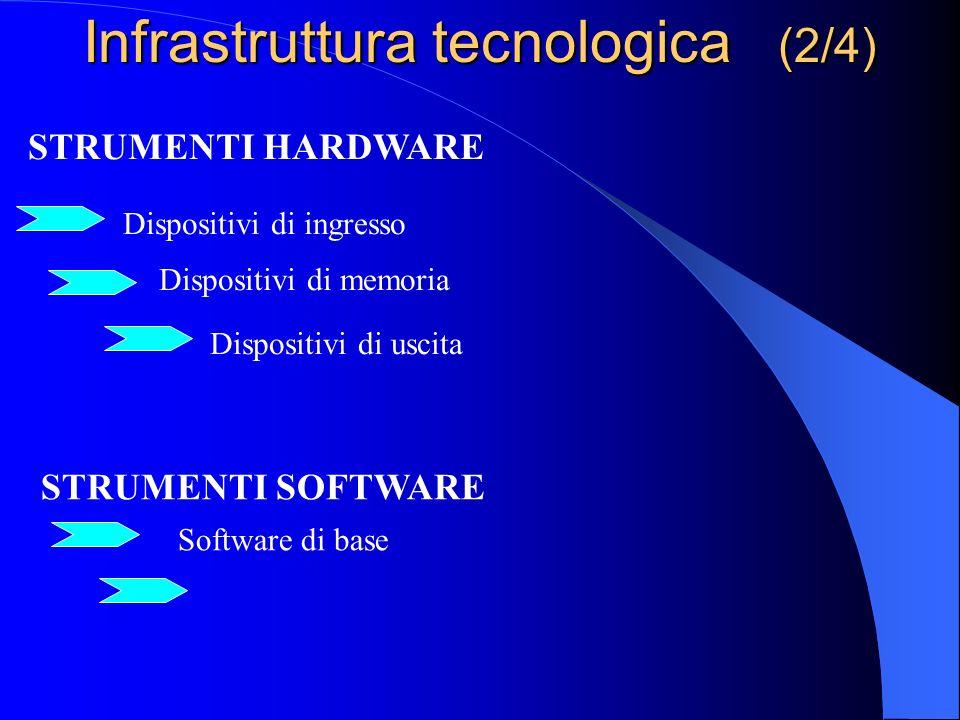 La struttura del Sistema Informatico (1/4) Il Sistema Informatico Aziendale è composto da 3 macro-elementi. Basi di Dati Applicazioni Infrastruttura t