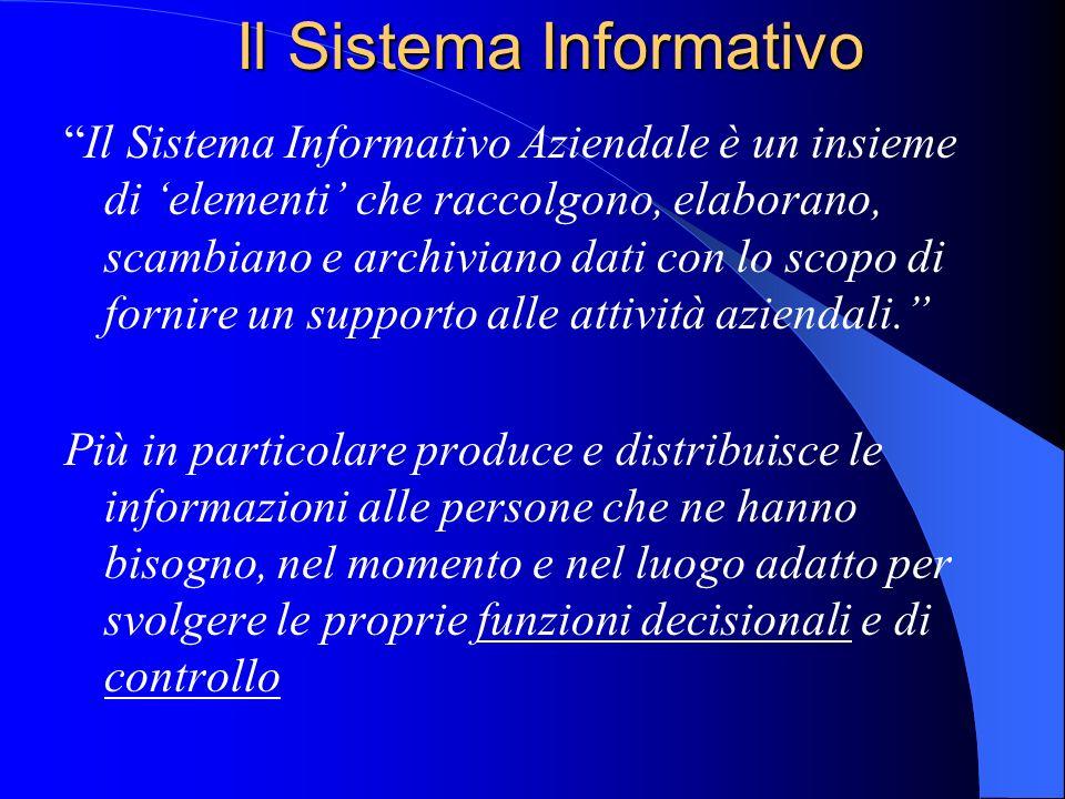 OBIETTIVO Come lintroduzione della tecnologia delle informazioni ( e della comunicazione ) incide sulle attività generali delle aziende GESTIONE DELLE