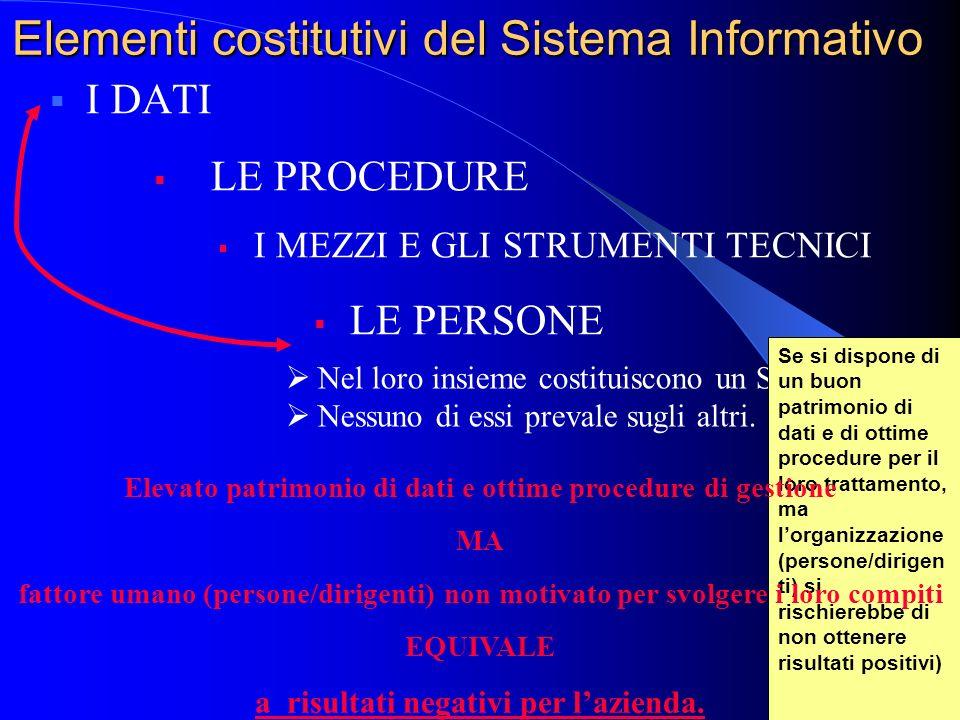 Sistema Informativo (SIv) Insieme degli elementi che cooperano per la: Generazione Memorizzazione Trattamento Scambio di informazioni. Deve fornire in