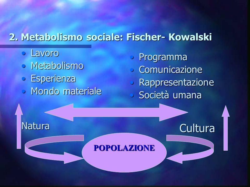 2. Metabolismo sociale: Fischer- Kowalski LavoroLavoro MetabolismoMetabolismo EsperienzaEsperienza Mondo materialeMondo materialeNatura Programma Comu