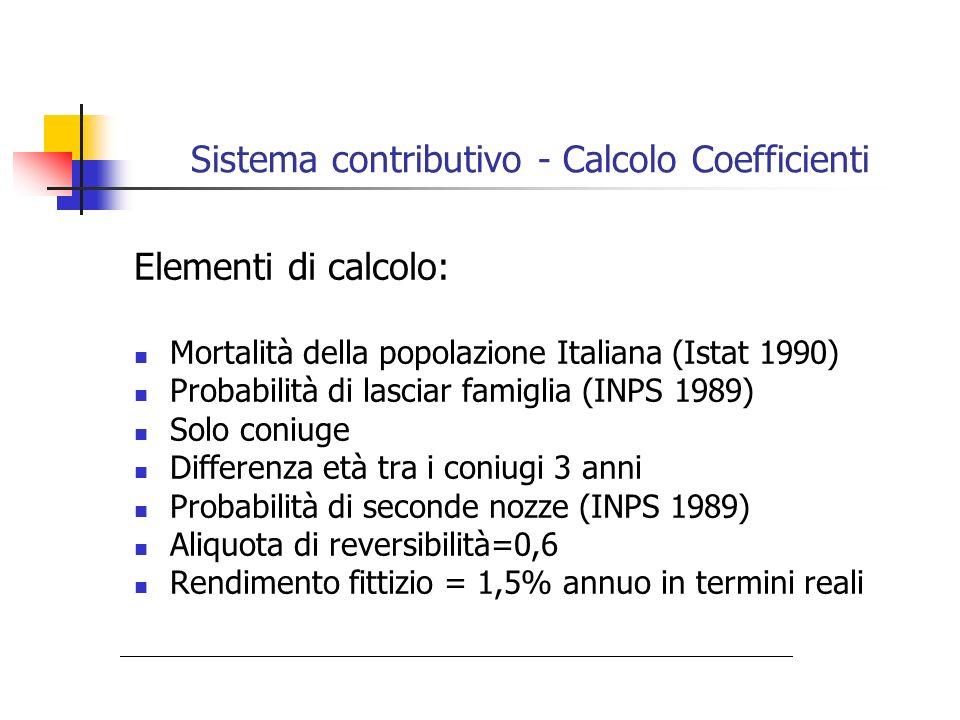Sistema contributivo - Calcolo Coefficienti Elementi di calcolo: Mortalità della popolazione Italiana (Istat 1990) Probabilità di lasciar famiglia (IN