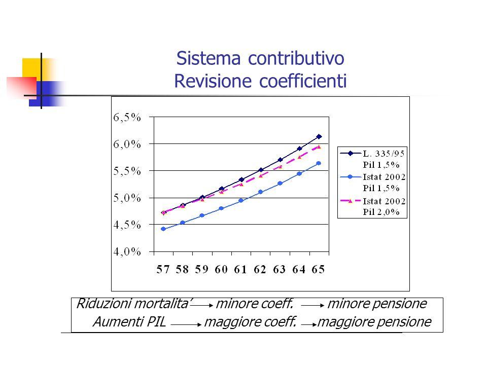 Sistema contributivo Revisione coefficienti Riduzioni mortalita minore coeff. minore pensione Aumenti PIL maggiore coeff. maggiore pensione