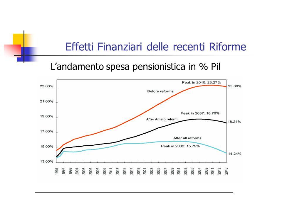Effetti Finanziari delle recenti Riforme Landamento spesa pensionistica in % Pil