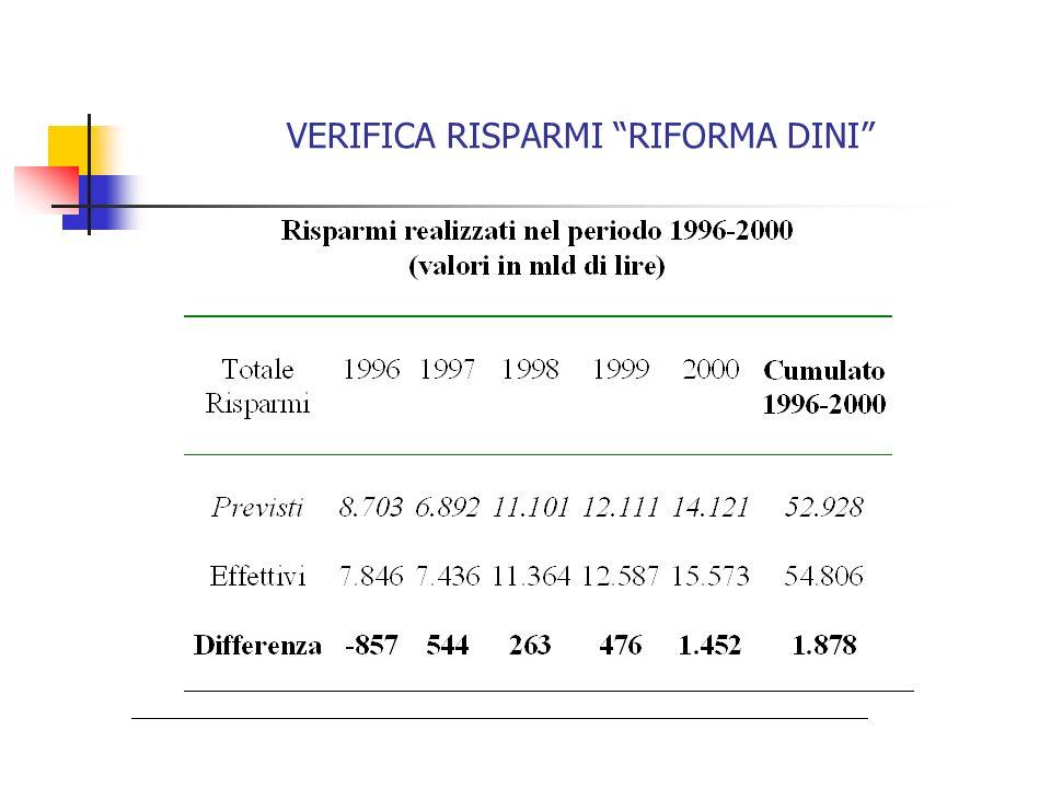VERIFICA RISPARMI RIFORMA DINI
