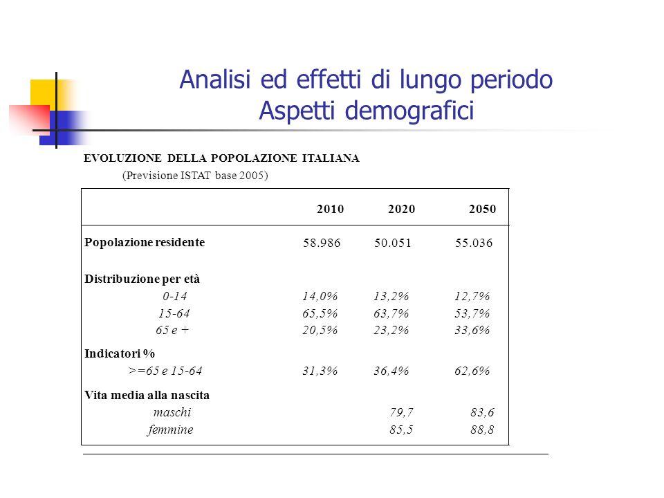 Analisi ed effetti di lungo periodo Aspetti demografici EVOLUZIONE DELLA POPOLAZIONE ITALIANA (Previsione ISTAT base 2005) 201020202050 Popolazione re