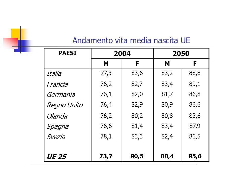 Andamento vita media nascita UE PAESI 20042050 MFMF Italia 77,383,683,288,8 Francia 76,282,783,489,1 Germania 76,182,081,786,8 Regno Unito 76,482,980,