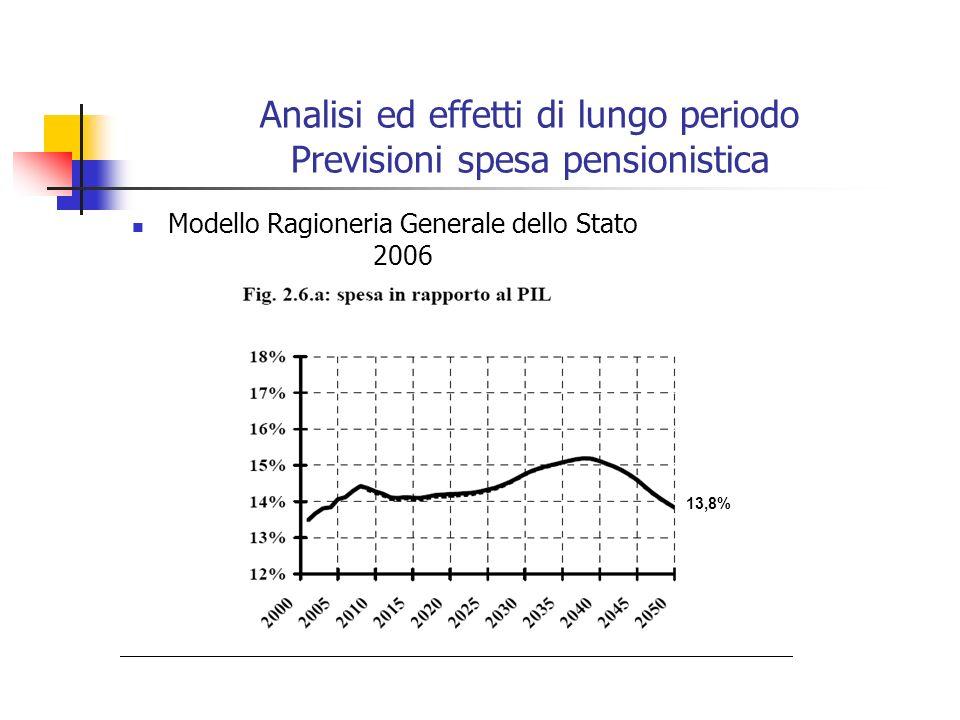 Analisi ed effetti di lungo periodo Previsioni spesa pensionistica Modello Ragioneria Generale dello Stato 2006 13,8%