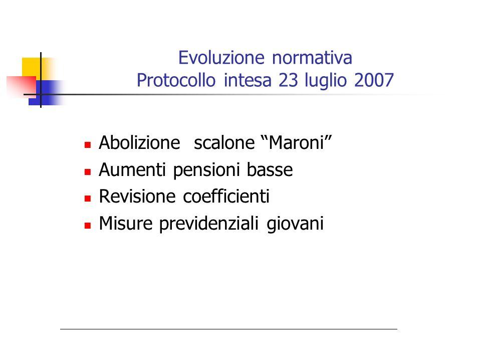 Evoluzione normativa Protocollo intesa 23 luglio 2007 Abolizione scalone Maroni Aumenti pensioni basse Revisione coefficienti Misure previdenziali gio