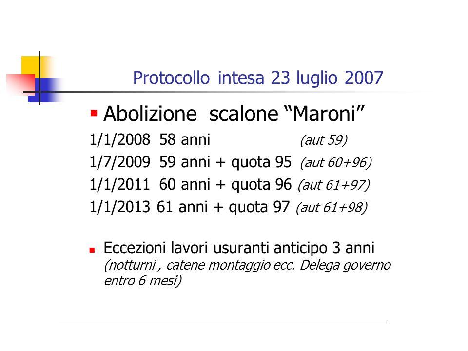 Protocollo intesa 23 luglio 2007 Abolizione scalone Maroni 1/1/200858 anni (aut 59) 1/7/200959 anni + quota 95 (aut 60+96) 1/1/201160 anni + quota 96