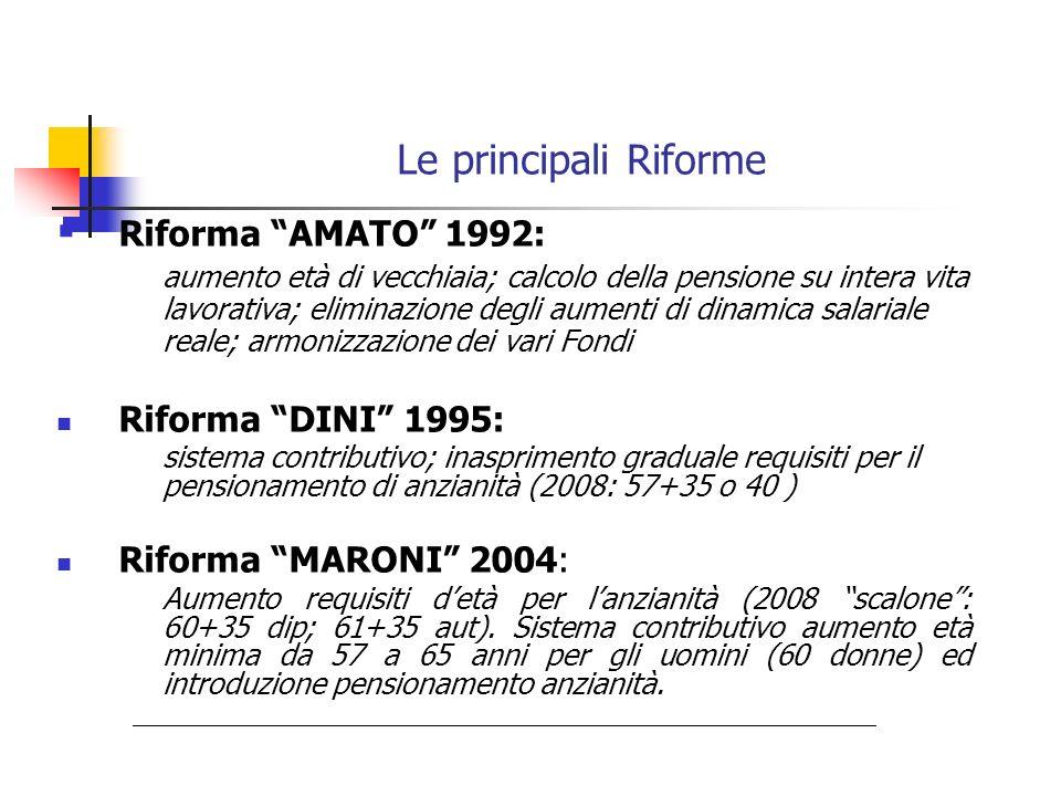 Le principali Riforme Riforma AMATO 1992: aumento età di vecchiaia; calcolo della pensione su intera vita lavorativa; eliminazione degli aumenti di di