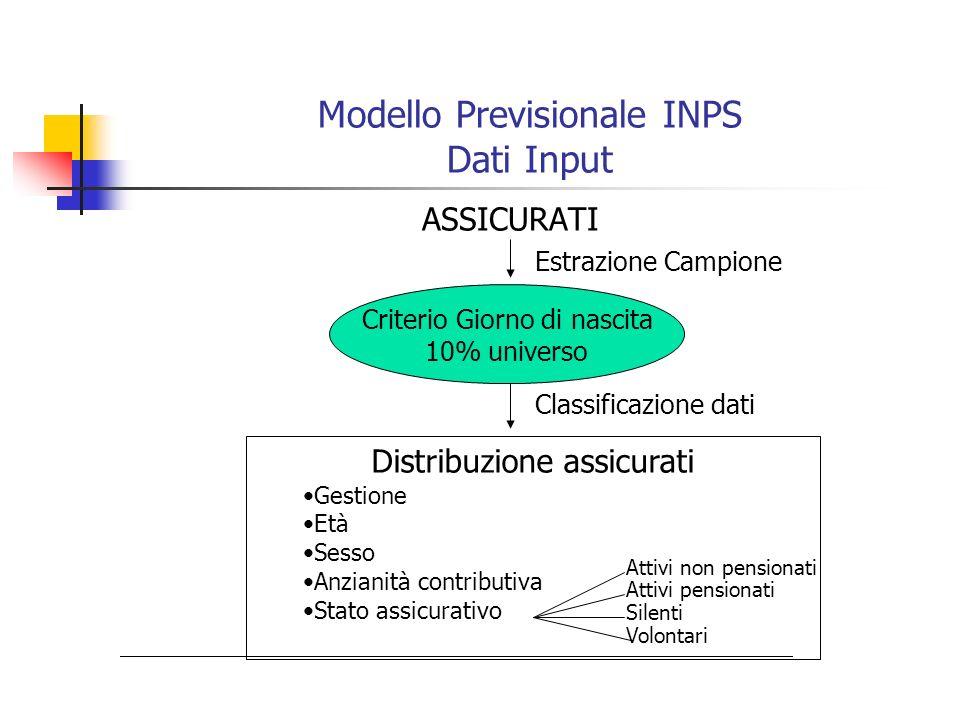 Modello Previsionale INPS Dati Input ASSICURATI Criterio Giorno di nascita 10% universo Estrazione Campione Classificazione dati Distribuzione assicur