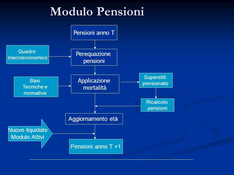 Pensioni anno T Perequazione pensioni Applicazione mortalità Aggiornamento età Basi Tecniche e normative Quadro macroeconomico Superstiti pensionato M