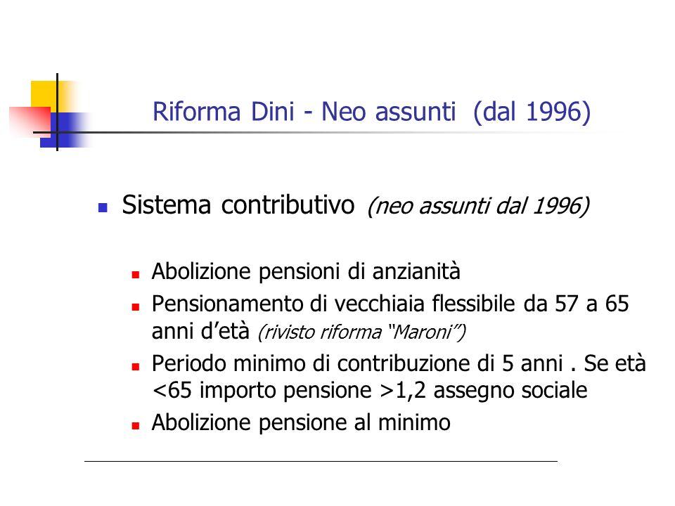 Riforma Dini - Periodo Transitorio Inasprimento graduale requisiti per il pensionamento di anzianità 57 anni detà e 35 anni di anzianità o 40 anni anzianità dal 2008 Assicurati con >=18 anni di contribuzione al 31/12/1995 Rimane sistema di calcolo retributivo Assicurati con meno di 18 anni di contribuzione al 31/12/1995 Sistema misto