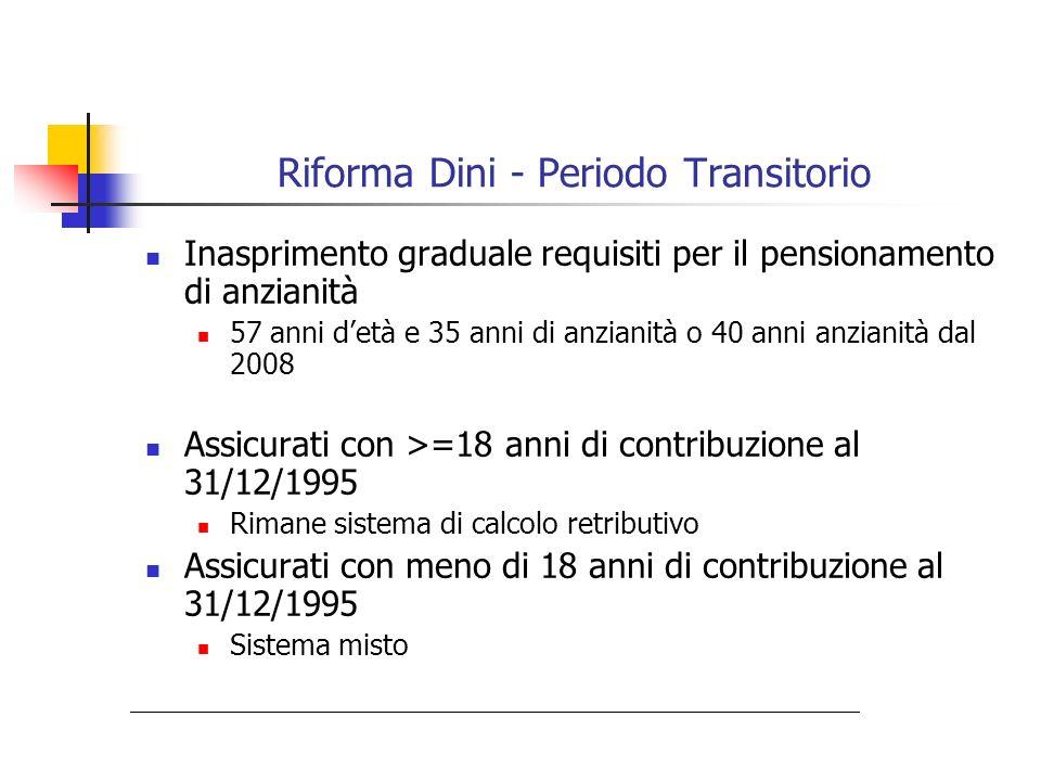 Riforma Maroni Aumento requisiti pensioni anzianità 2008 :60+35 o 40 (autonomi 61) 2010 :61+35 o 40 (autonomi 62) 2014 :62+35 o 40 (autonomi 63) Aumento delletà minima al pensionamento nel sistema contributivo (da 57 a 65 anni per uomini e 60 per donne) + pens.