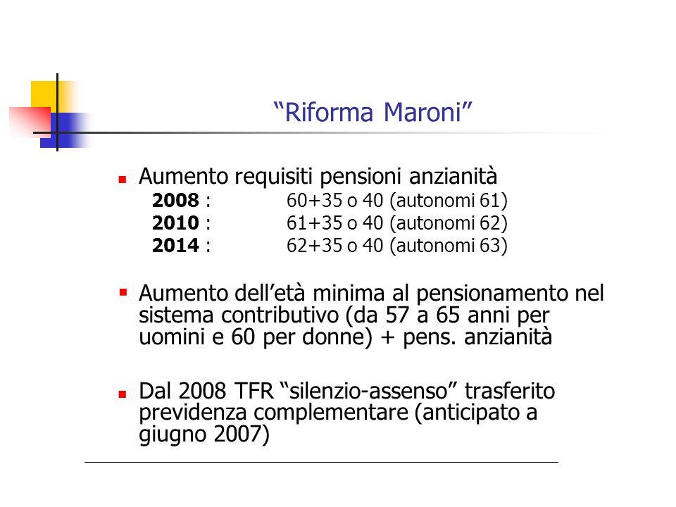 Riforma Maroni Aumento requisiti pensioni anzianità 2008 :60+35 o 40 (autonomi 61) 2010 :61+35 o 40 (autonomi 62) 2014 :62+35 o 40 (autonomi 63) Aumen