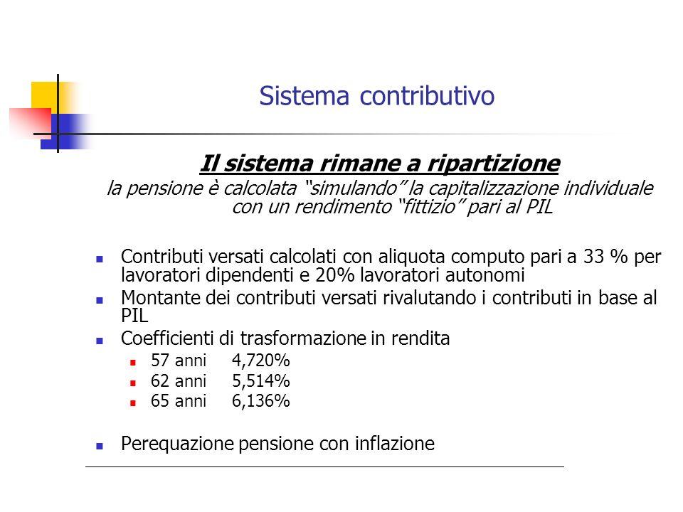 Sistema contributivo Il sistema rimane a ripartizione la pensione è calcolata simulando la capitalizzazione individuale con un rendimento fittizio par