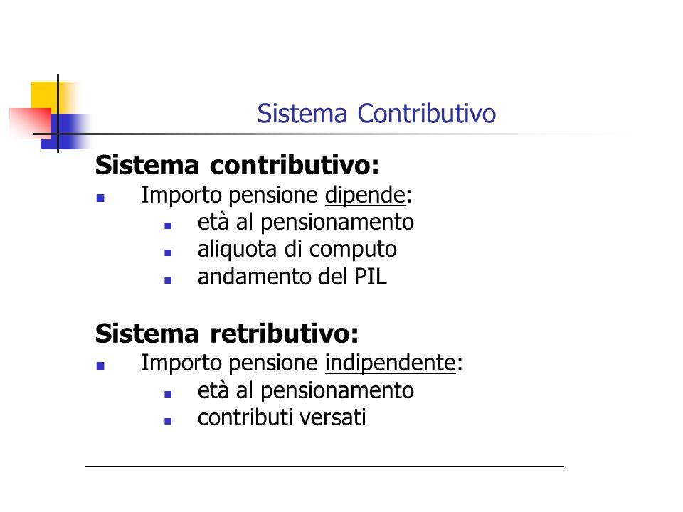 Sistema Contributivo Sistema contributivo: Importo pensione dipende: età al pensionamento aliquota di computo andamento del PIL Sistema retributivo: I