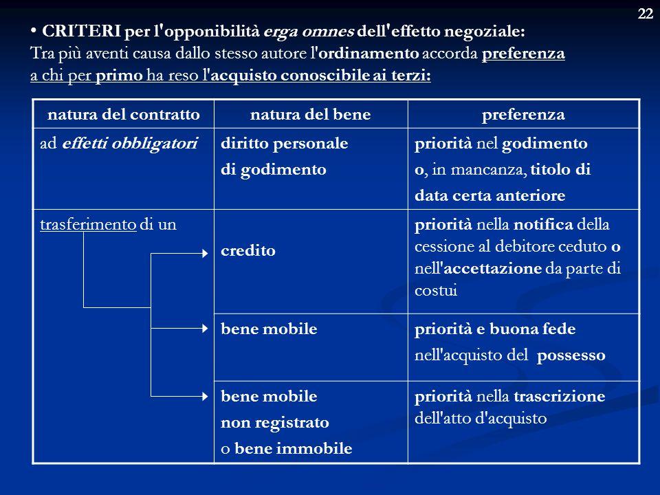 22 CRITERI per l'opponibilità erga omnes dell'effetto negoziale: Tra più aventi causa dallo stesso autore l'ordinamento accorda preferenza a chi per p