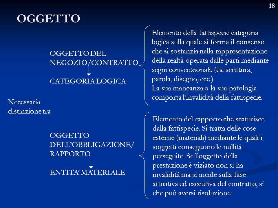 18OGGETTO Necessaria distinzione tra OGGETTO DEL NEGOZIO/CONTRATTO CATEGORIA LOGICA OGGETTO DELLOBBLIGAZIONE/ RAPPORTO ENTITA MATERIALE Elemento della