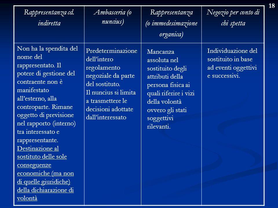 18 Rappresentanza cd. indiretta Ambasceria (o nuncius) Rappresentanza (o immedesimazione organica) Negozio per conto di chi spetta Non ha la spendita