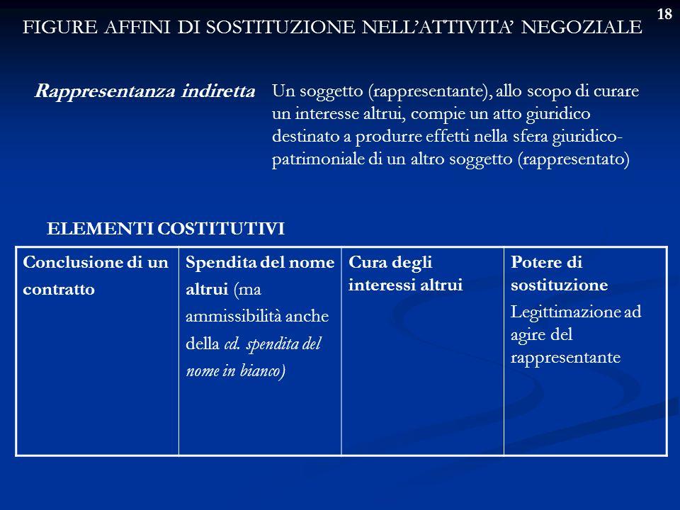 18 FIGURE AFFINI DI SOSTITUZIONE NELLATTIVITA NEGOZIALE Rappresentanza indiretta Un soggetto (rappresentante), allo scopo di curare un interesse altru