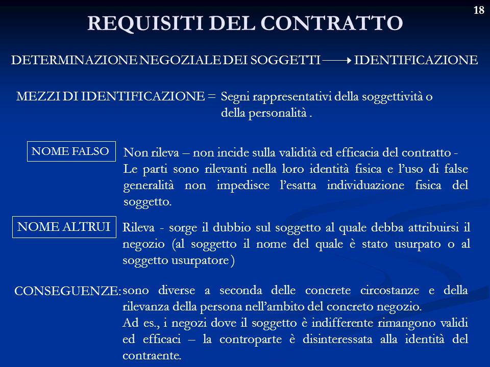 18 REQUISITI DEL CONTRATTO DETERMINAZIONE NEGOZIALE DEI SOGGETTI IDENTIFICAZIONE MEZZI DI IDENTIFICAZIONE =Segni rappresentativi della soggettività o