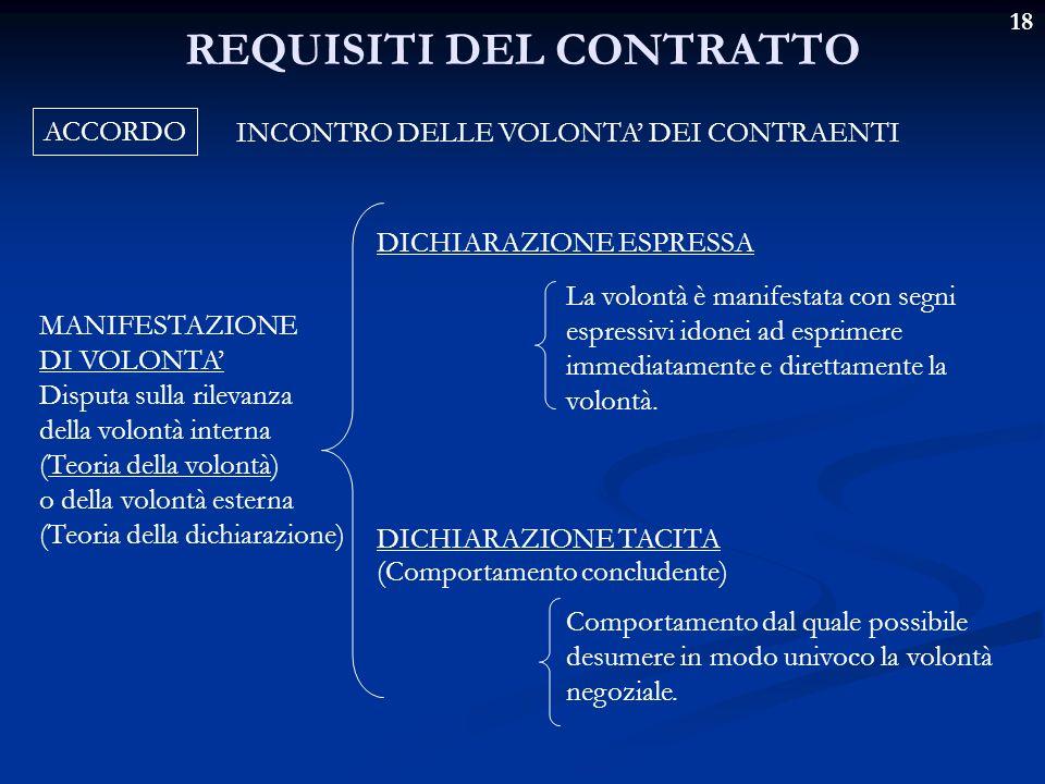 18 REQUISITI DEL CONTRATTO ACCORDO INCONTRO DELLE VOLONTA DEI CONTRAENTI MANIFESTAZIONE DI VOLONTA Disputa sulla rilevanza della volontà interna (Teor