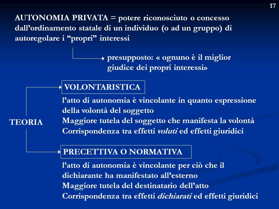 17 ATTO ATTIVITA FONDAMENTI COSTITUZIONALI DELLAUTONOMIA PRIVATA Art.2 Art.41 GIUDIZIO DI LICEITA E GIUDIZIO DI MERITEVOLEZZA «LA VALUTAZIONE DELLATTO DI AUTONOMIA E POSITIVA SOLTANTO QUALORA LATTO CONCRETO RISPONDA AD UNA FUNZIONE GIURIDICAMENTE E SOCIALMENTE UTILE»