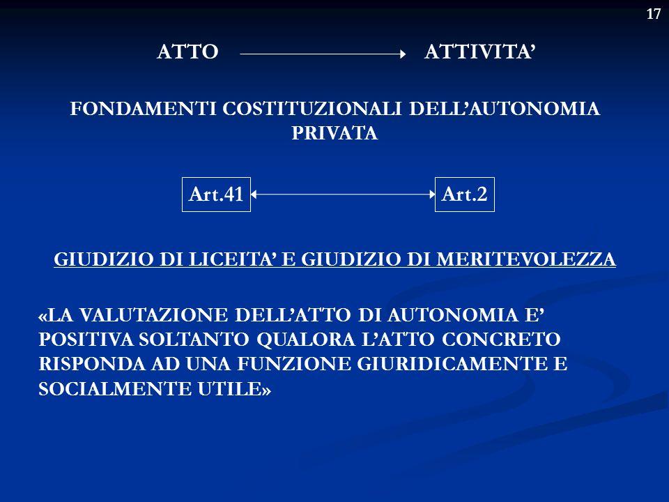 17 DOGMA DELLAUTONOMIA PRIVATA libertà di negoziare, di scegliere il contraente, di determinare il contenuto del contratto o dellatto, di scegliere (talvolta) la forma dellatto I CC.DD.