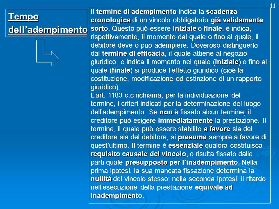 11Tempodelladempimento termine di adempimentoscadenza cronologicagià validamente sortoinizialefinale termine di efficacia iniziale finale Il termine d