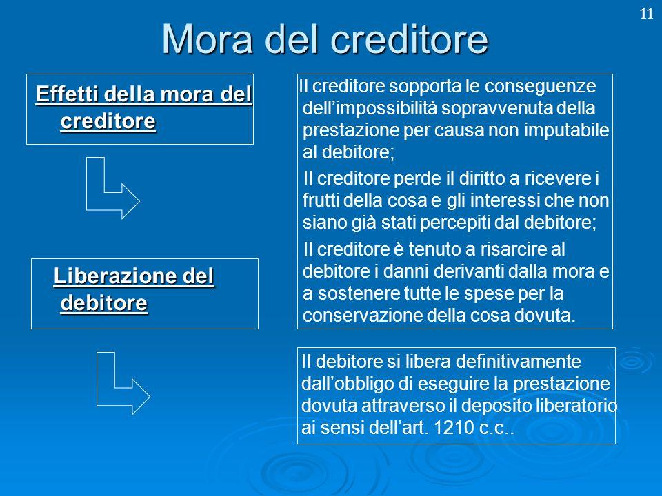 11 Mora del creditore Effetti della mora del creditore Il creditore sopporta le conseguenze dellimpossibilità sopravvenuta della prestazione per causa