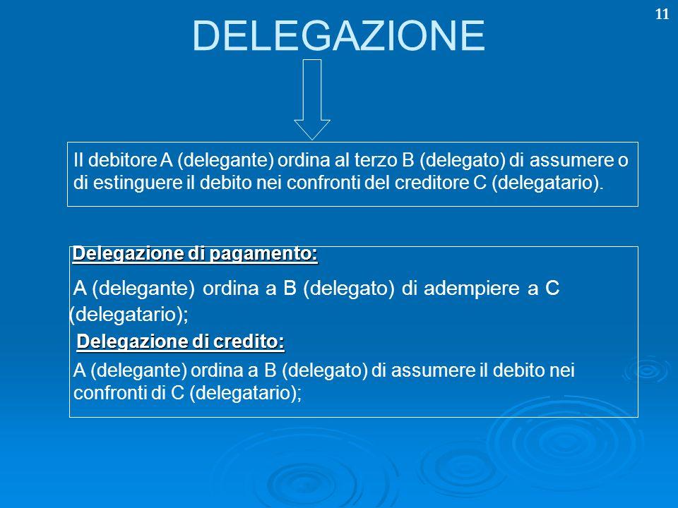 11 DELEGAZIONE Il debitore A (delegante) ordina al terzo B (delegato) di assumere o di estinguere il debito nei confronti del creditore C (delegatario