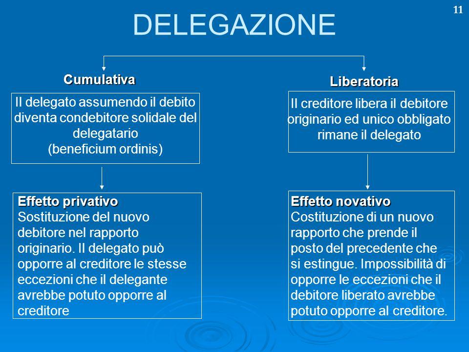 11 DELEGAZIONE Cumulativa Liberatoria Il delegato assumendo il debito diventa condebitore solidale del delegatario (beneficium ordinis) Il creditore l