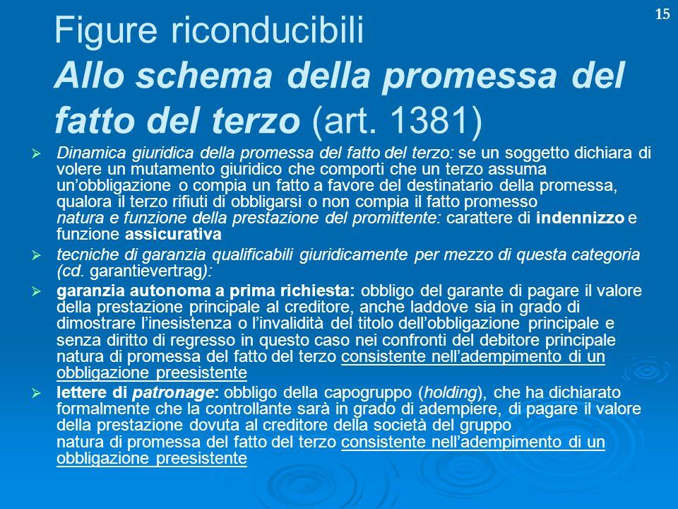 15 Figure riconducibili Allo schema della promessa del fatto del terzo (art. 1381) Dinamica giuridica della promessa del fatto del terzo: se un sogget
