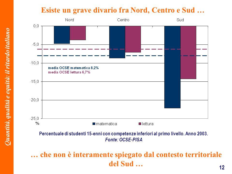 12 … che non è interamente spiegato dal contesto territoriale del Sud … Percentuale di studenti 15-enni con competenze inferiori al primo livello.