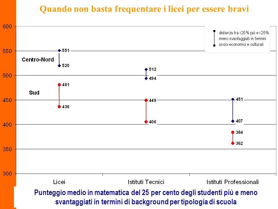 14 Quando non basta frequentare i licei per essere bravi Punteggio medio in matematica del 25 per cento degli studenti più e meno svantaggiati in termini di background per tipologia di scuola