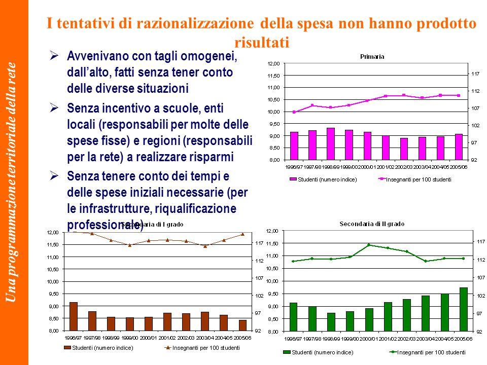 36 Una programmazione territoriale della rete I tentativi di razionalizzazione della spesa non hanno prodotto risultati Avvenivano con tagli omogenei,