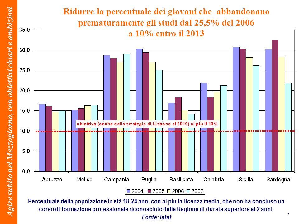 47 Agire subito nel Mezzogiorno, con obiettivi chiari e ambiziosi Percentuale della popolazione in età 18-24 anni con al più la licenza media, che non