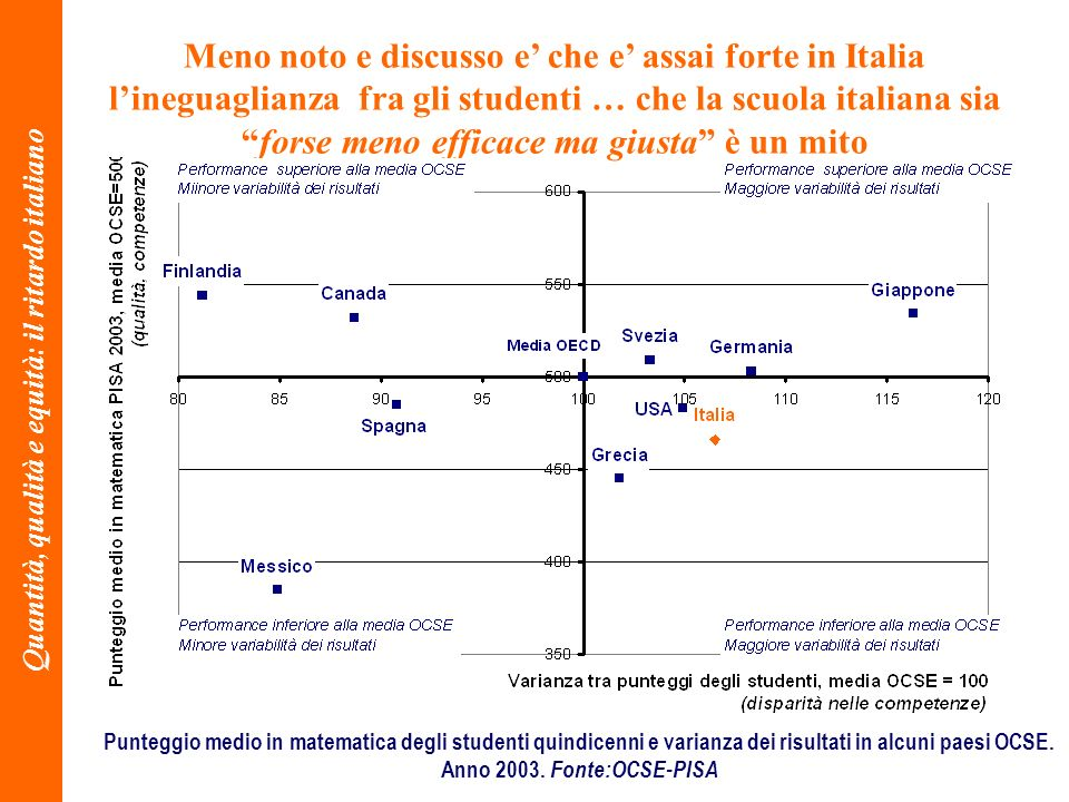 8 Meno noto e discusso e che e assai forte in Italia lineguaglianza fra gli studenti … che la scuola italiana siaforse meno efficace ma giusta è un mito Punteggio medio in matematica degli studenti quindicenni e varianza dei risultati in alcuni paesi OCSE.