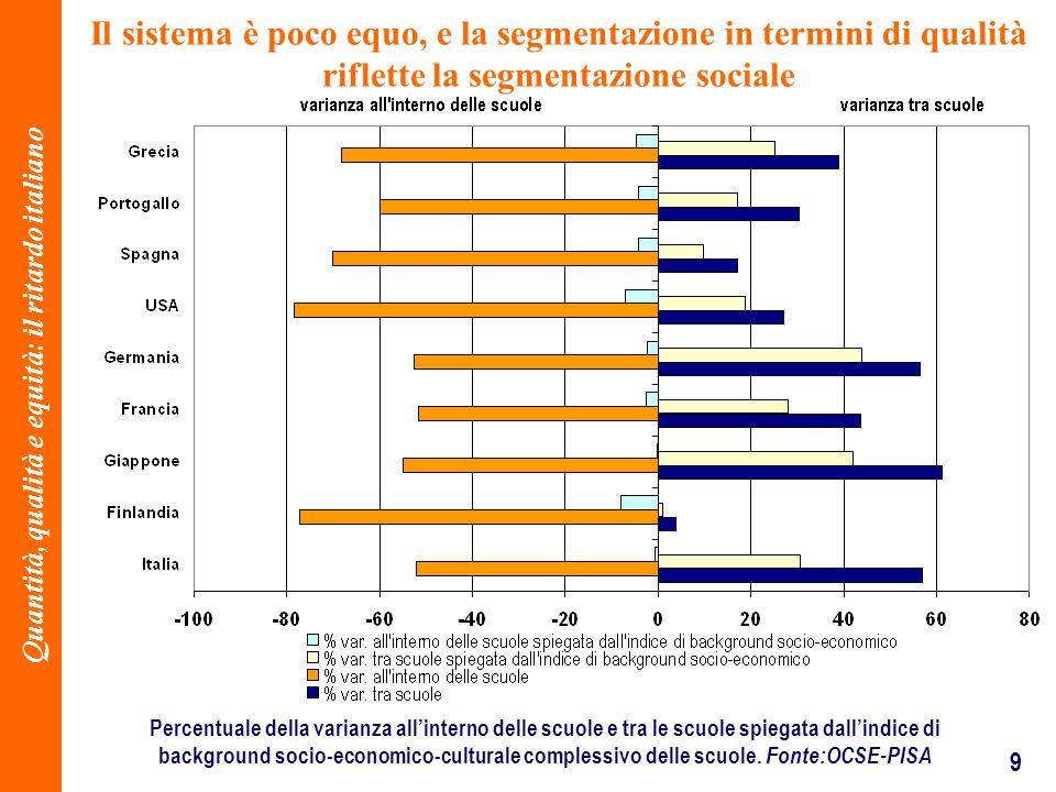 9 Il sistema è poco equo, e la segmentazione in termini di qualità riflette la segmentazione sociale Percentuale della varianza allinterno delle scuole e tra le scuole spiegata dallindice di background socio-economico-culturale complessivo delle scuole.