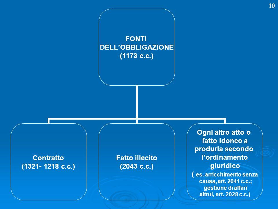 10 FONTI DELLOBBLIGAZIONE (1173 c.c.) Contratto (1321- 1218 c.c.) Fatto illecito (2043 c.c.) Ogni altro atto o fatto idoneo a produrla secondo lordina