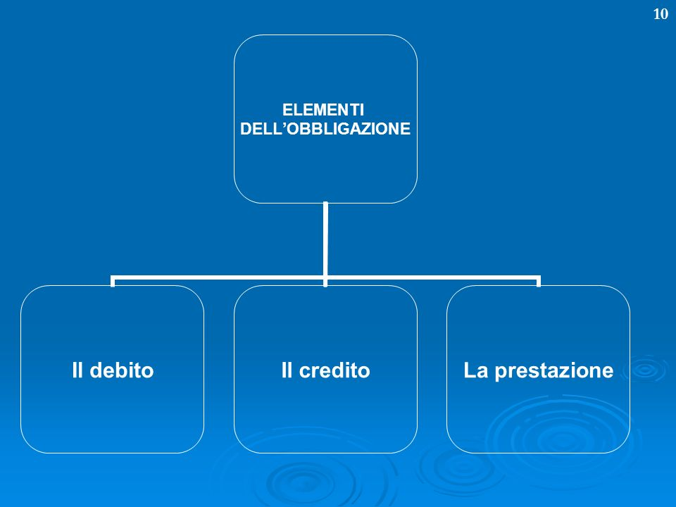 10 ELEMENTI DELLOBBLIGAZIONE Il debitoIl creditoLa prestazione