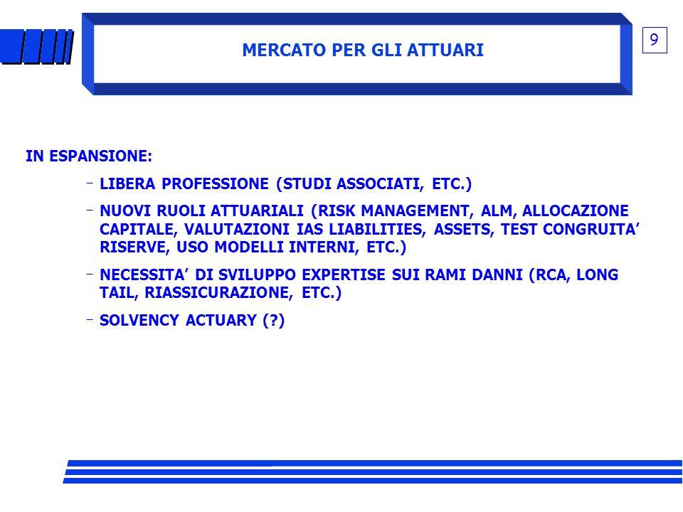 MERCATO PER GLI ATTUARI 9 IN ESPANSIONE: LIBERA PROFESSIONE (STUDI ASSOCIATI, ETC.) NUOVI RUOLI ATTUARIALI (RISK MANAGEMENT, ALM, ALLOCAZIONE CAPITALE