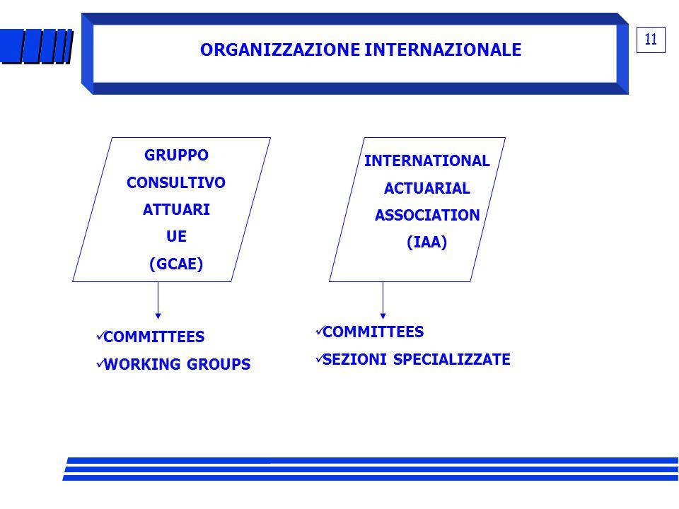 ORGANIZZAZIONE INTERNAZIONALE 11 GRUPPO CONSULTIVO ATTUARI UE (GCAE) INTERNATIONAL ACTUARIAL ASSOCIATION (IAA) COMMITTEES WORKING GROUPS COMMITTEES SE