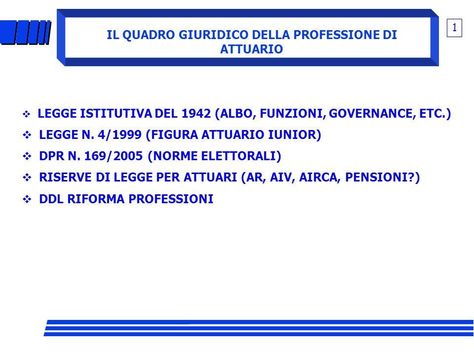 IL QUADRO GIURIDICO DELLA PROFESSIONE DI ATTUARIO 1 LEGGE ISTITUTIVA DEL 1942 (ALBO, FUNZIONI, GOVERNANCE, ETC.) LEGGE N. 4/1999 (FIGURA ATTUARIO IUNI