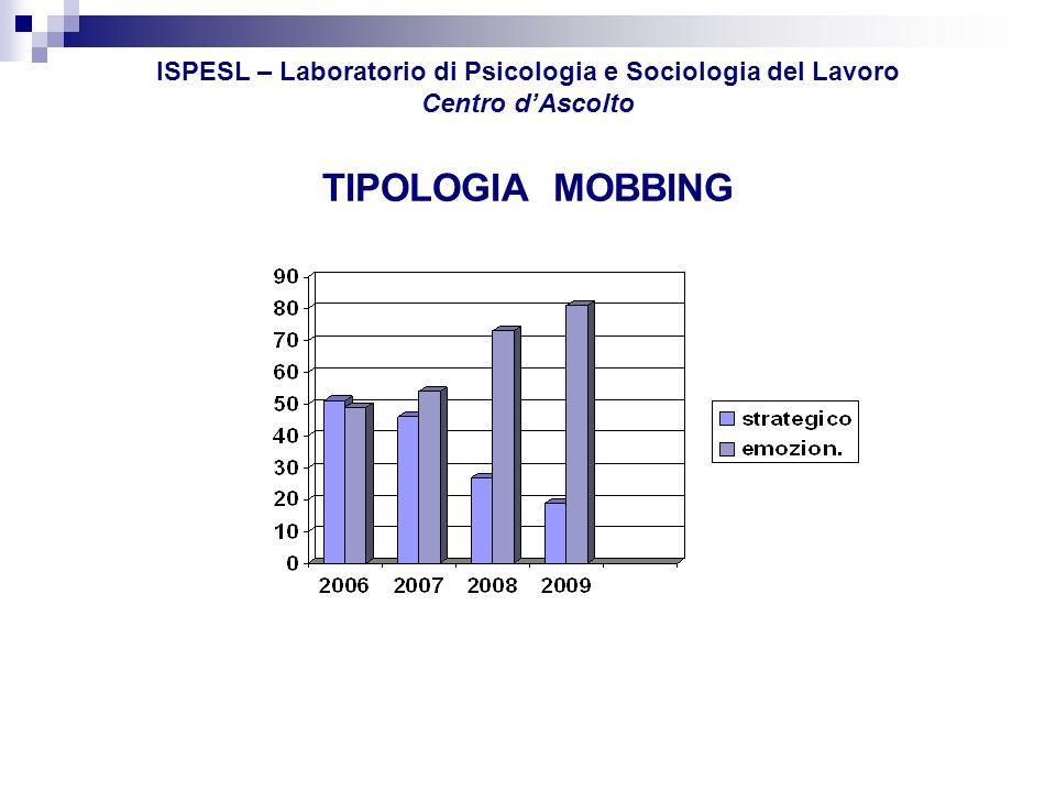 ISPESL – Laboratorio di Psicologia e Sociologia del Lavoro Centro dAscolto Natura giuridica dellimpresa